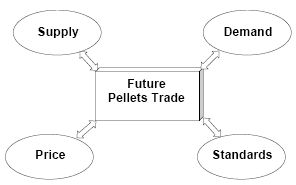 Factors Affecting Wood Pellets Price